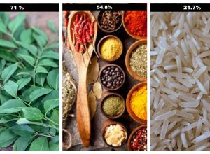 71% of curry leaves in India sprayed with non-approved pesticides, finds FSSAI