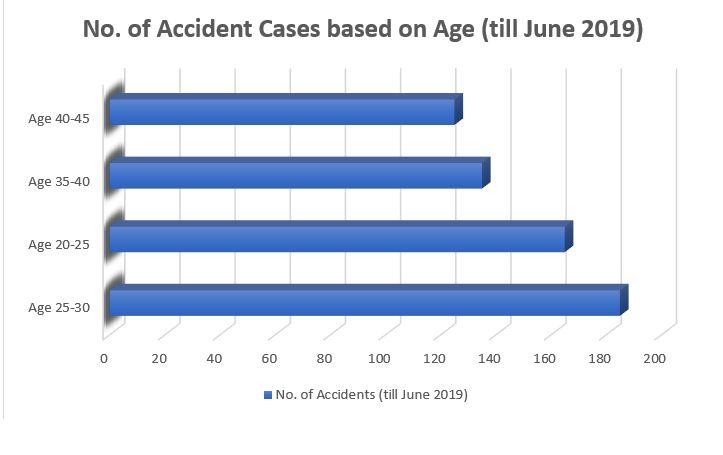 Age Data