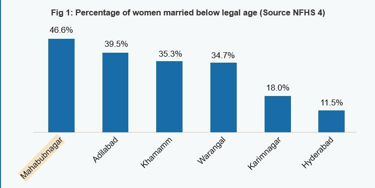 NFHS girls Married Below Legal Age