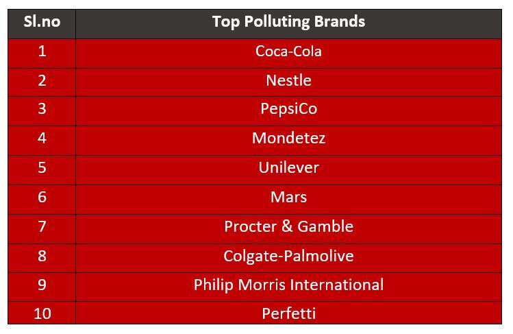 Pepsico most polluting plastic
