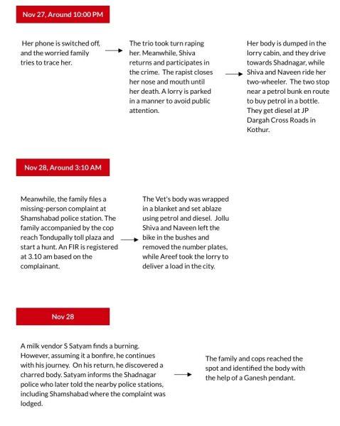 Timeline Vet 2