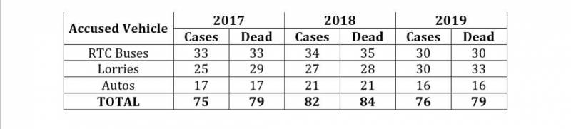 rtc buses, auto lorries kill 79 in 2019