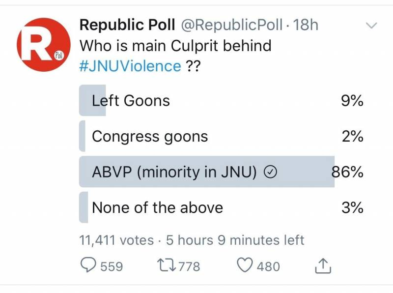 Fact Check: Controversial polls by a different account on Twitter drags in Republic TV