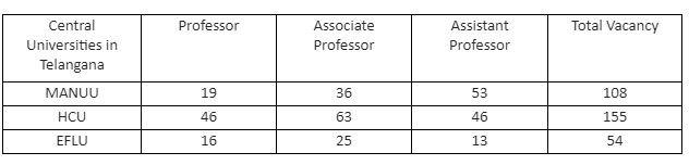 Central Universities Vacancy