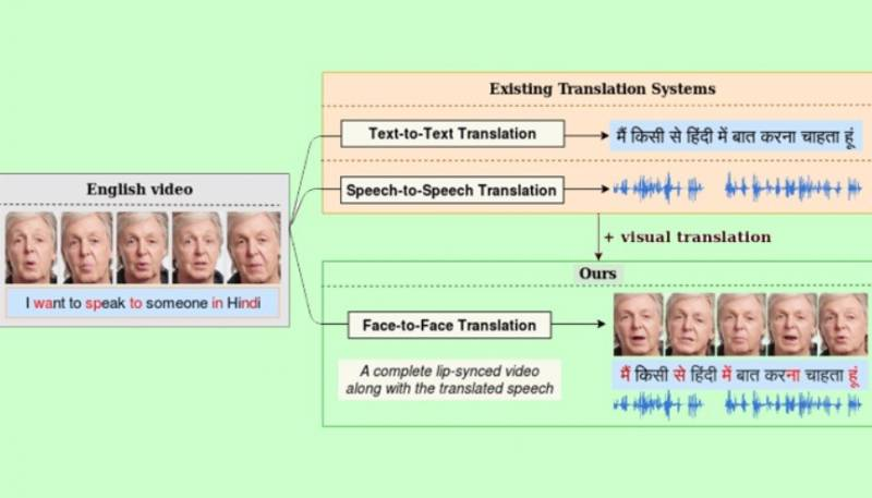 Iiit hyderabad automatic face to face translation