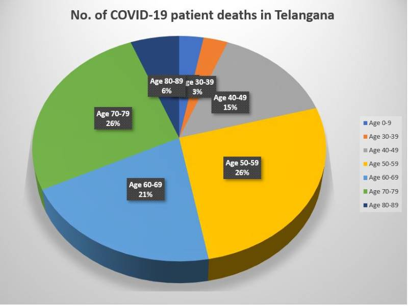 COVID-19: Over 50 % of deceased in Telangana were 50-70 years old