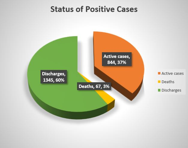 COVID-19 positive cases in hyderabad