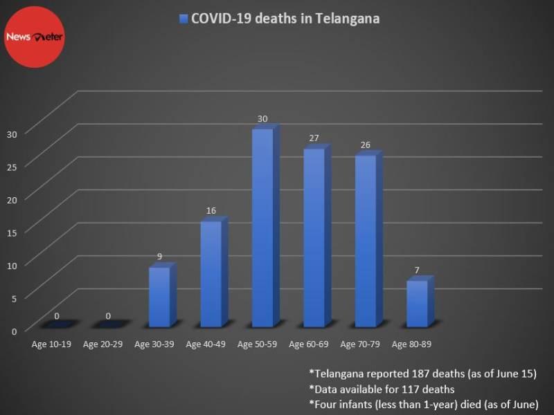 Telangana Death Table