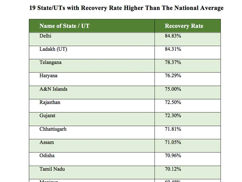 Telangana has third-highest recovery rate of COVID patients in India