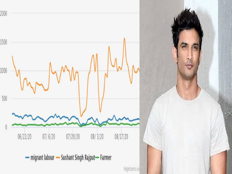 Sushant Singh Rajput death covered more widely in media than migrant labourers, farmers' issues