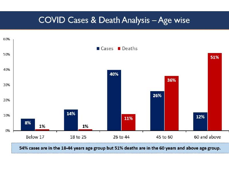MoHFW reveals 18-44YO most affected by COVID-19
