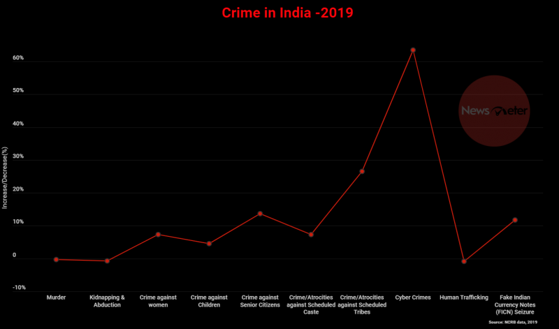 Crime In India Changes